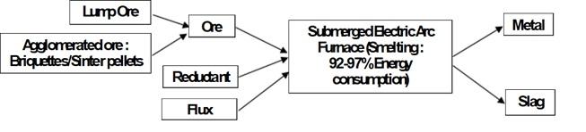 218_Fig1-FerroAlloyProcess_014.jpg